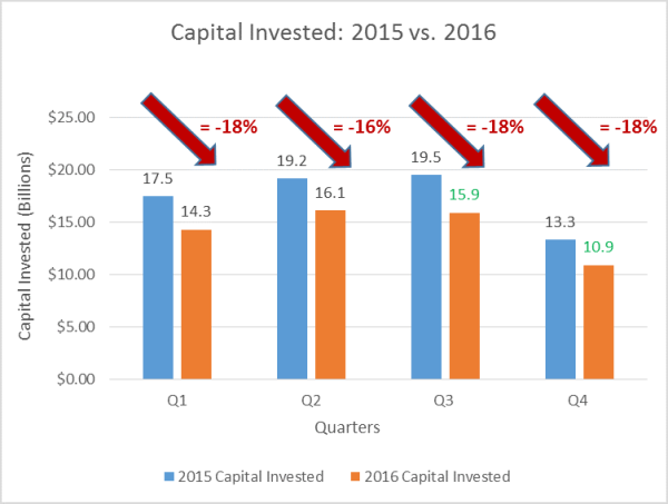 capital invested